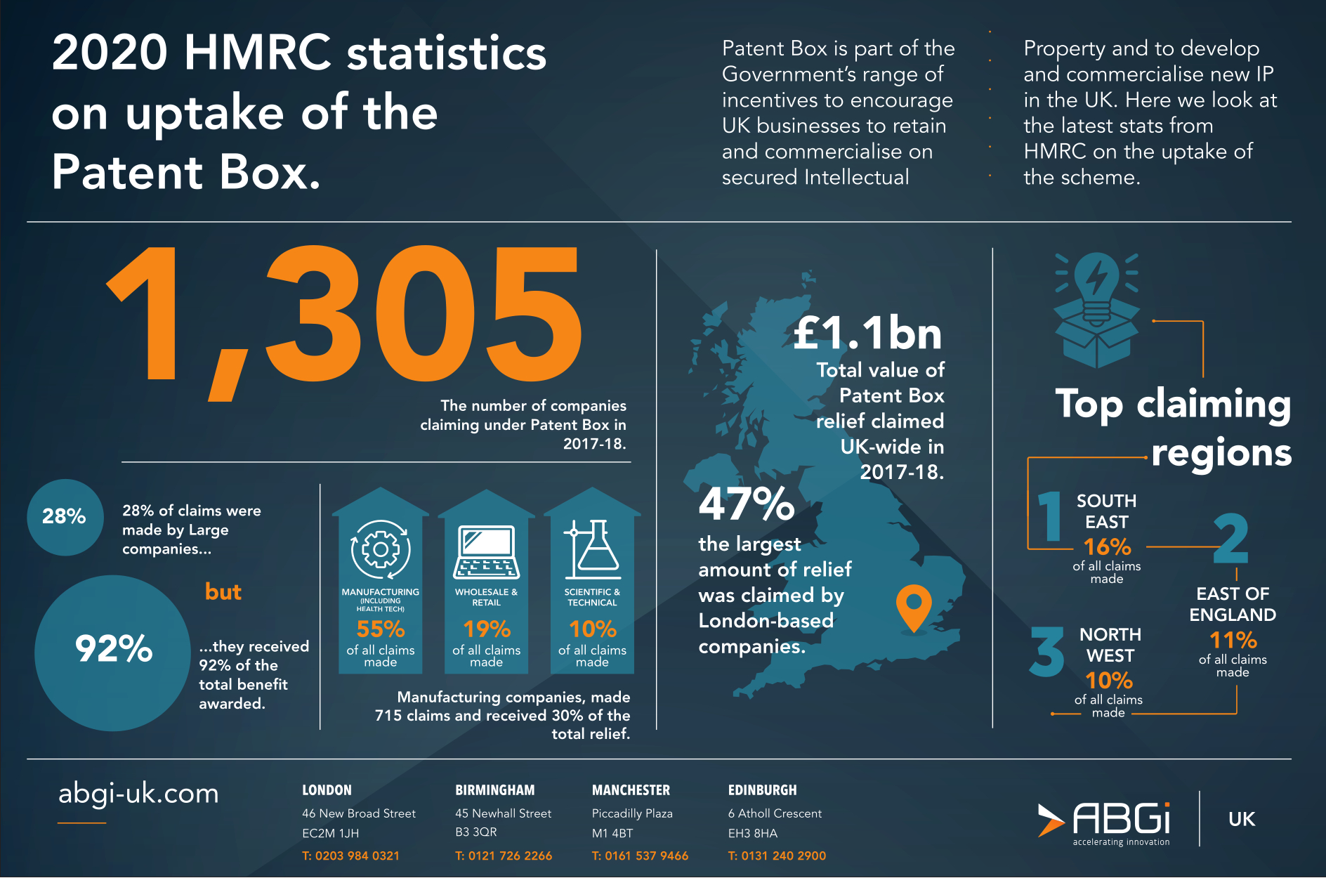 Patent Box Stats national INFOGRAPHIC