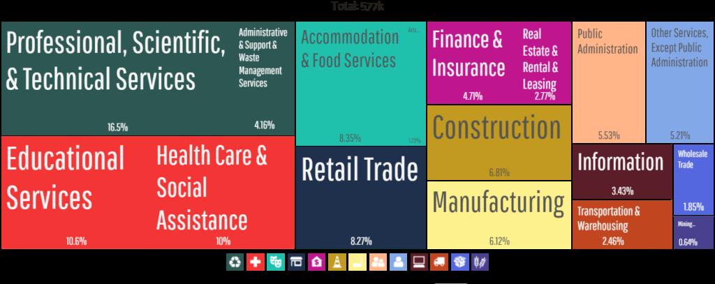 Employment by Industries - Austin TX