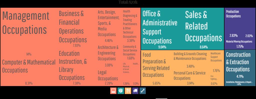 Employment by Occupations - Austin TX