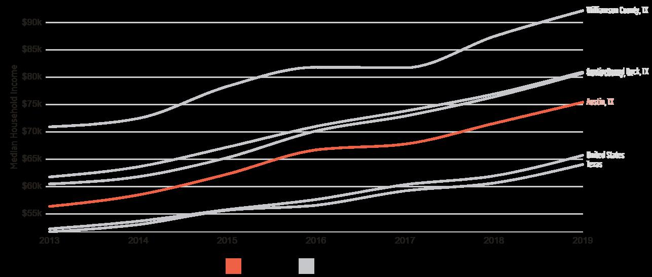 Median Household Income - Austin TX