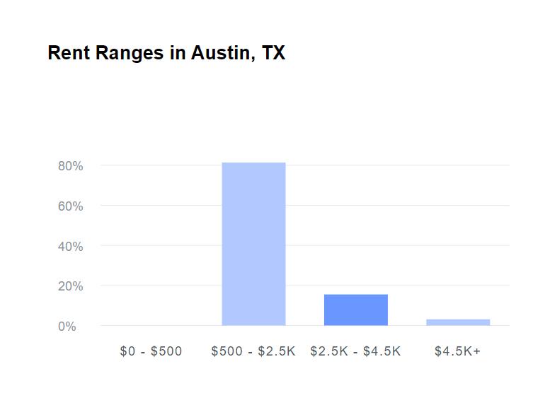 Rent Cost - Austin TX