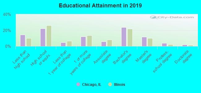 educational-attainment-Chicago-IL