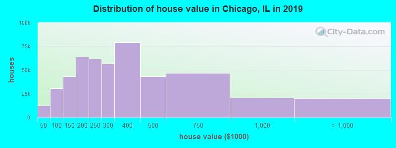 house-value-distribution-Chicago-IL