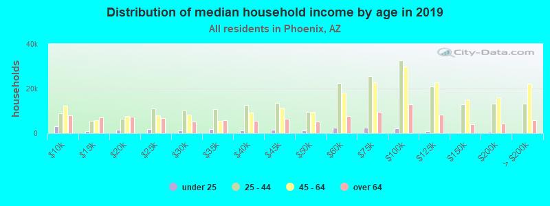household-income-by-age-Phoenix-AZ
