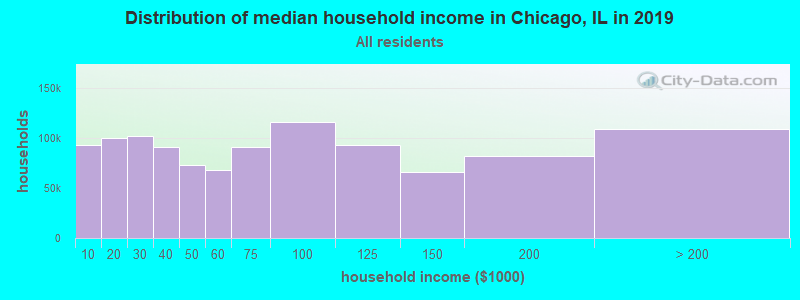 household-income-distribution-Chicago-IL