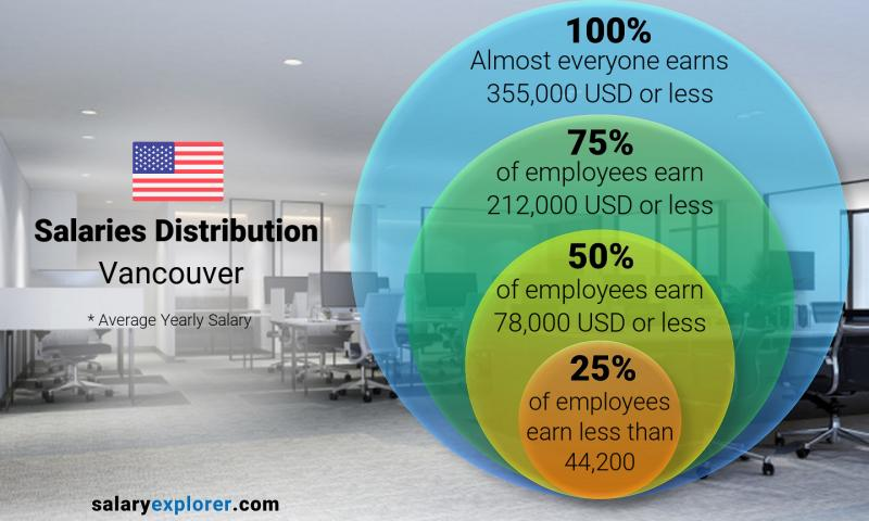 median salary vancouver 2021