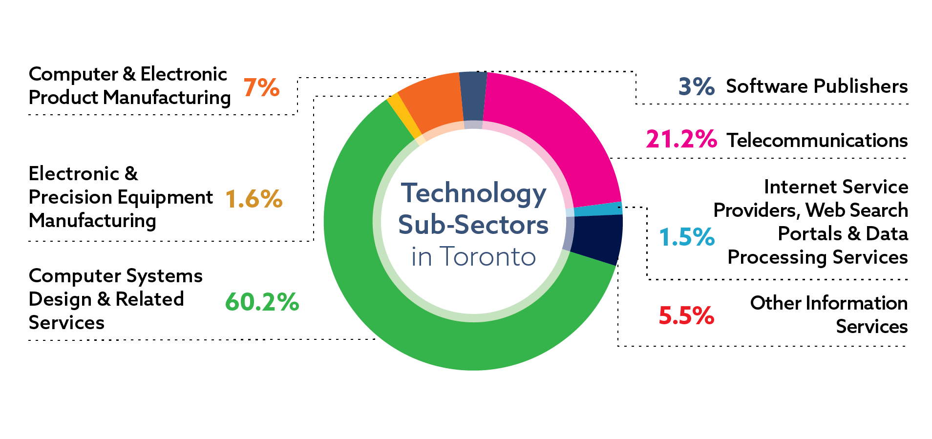 technology-subsector-jobs-toronto