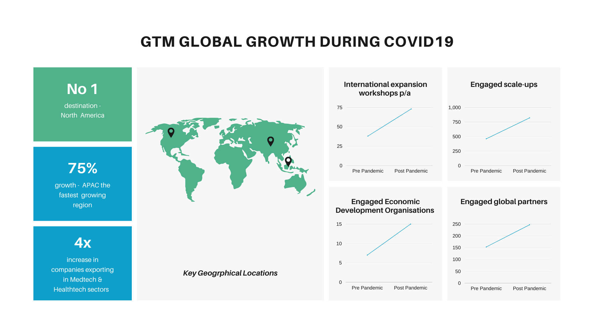 GTM Growth During Covid 19