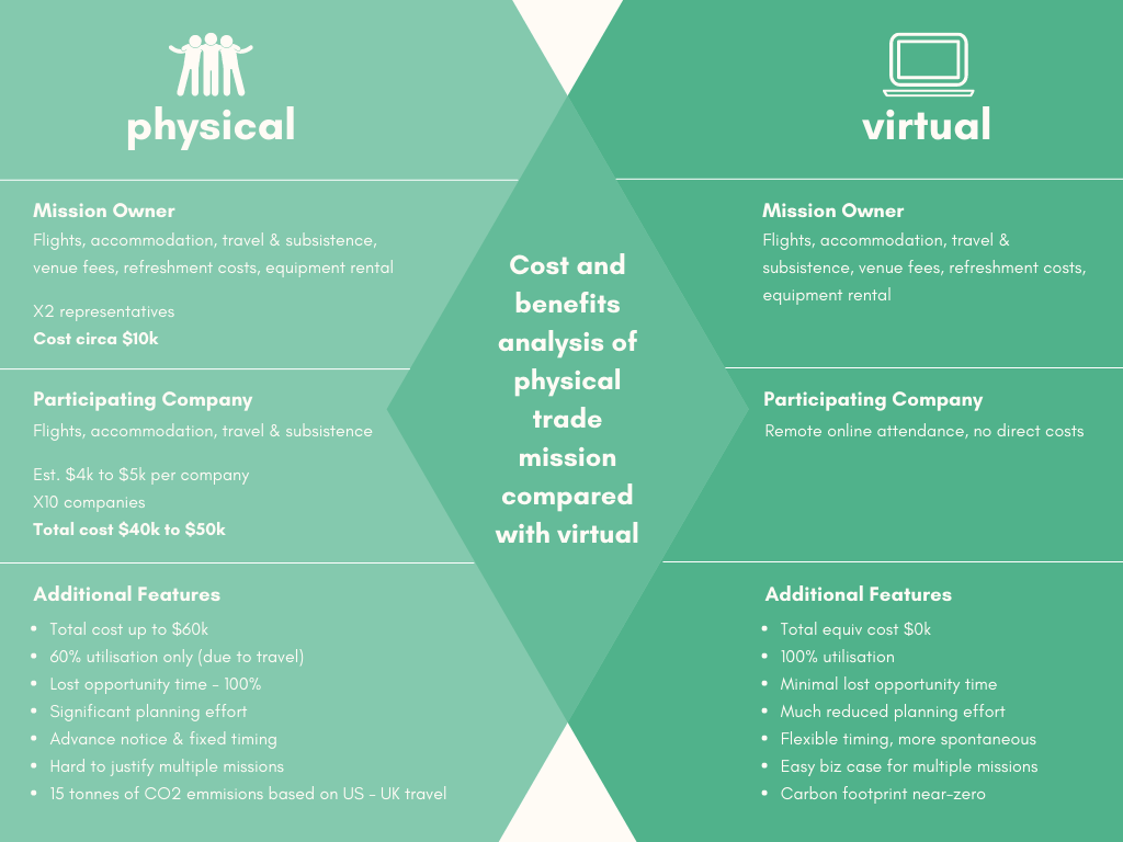 Virtual Trade Mission Cost Benefit Analysis